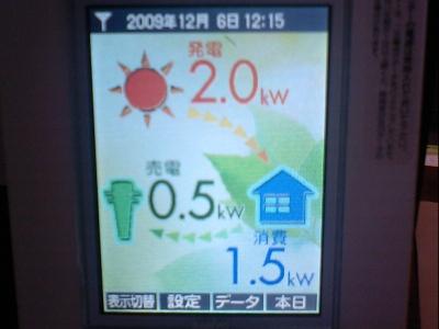太陽光発電モニター12月6日12時15分