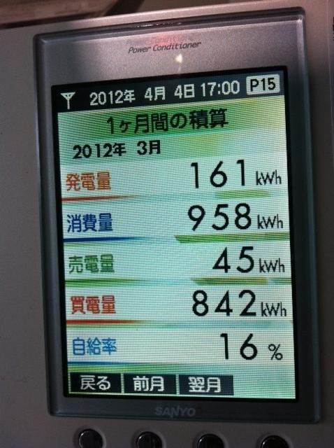 2012.3月太陽光発電データ