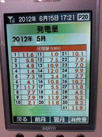2012.5太陽光発電データ