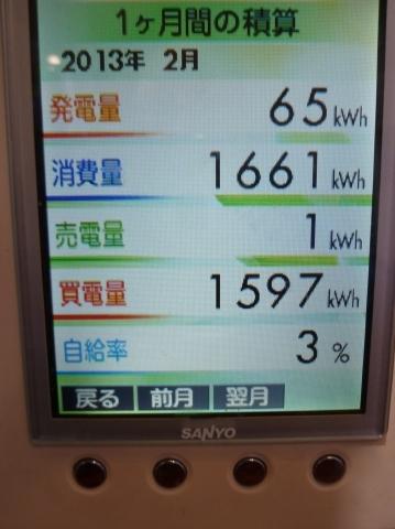 2013.2太陽光発電データ
