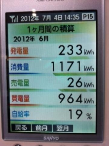 2012.6太陽光発電データ